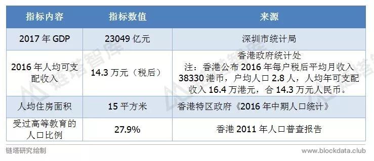 中国区块链50城之香港:新政之下STO或成热点