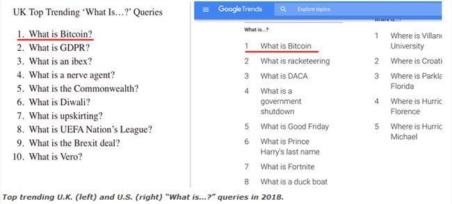 2018年度谷歌搜索最热门问题:什么是比特币?