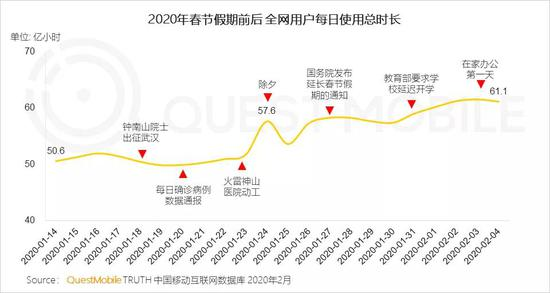 老虎机游戏网站排行QM中邦搬动互联网战疫讲述:社交、资讯及视频飙涨