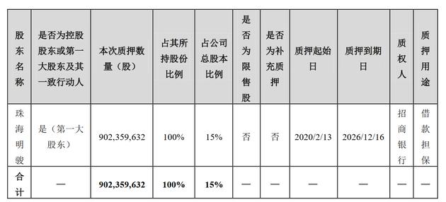 澳门太阳神娱乐手机版:珠海明骏把所持全部股权质押,贷款208亿元