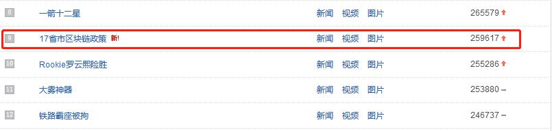 """""""17省市区块链政策""""上百度热搜榜"""